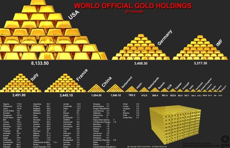 World Official Gold Holdings | Infographics | Scoop.it