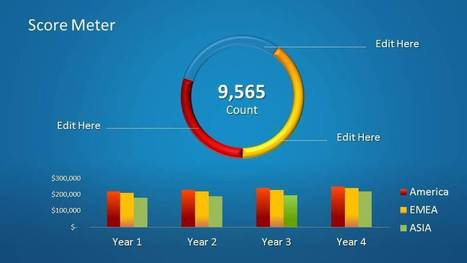 Score Meter for PowerPoint - SlideModel | Microsoft Access Training | Scoop.it