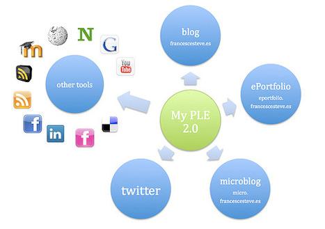 TIC y TIC: ¿ Qué es un PLE (Entorno Personal de Aprendizaje) ? | Educación Matemática | Scoop.it