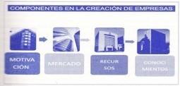 Componentes del Proceso en la Creación de Empresas | Emprendimiento empresarial | Scoop.it