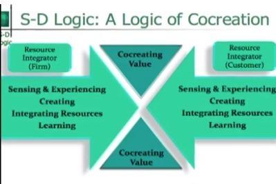 Co-creating value using Social Media Marketing | Social Media talk-talk | Scoop.it