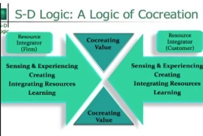 Co-Creating Value Using Social Media Marketing | Beyond Marketing | Scoop.it
