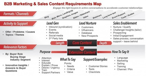Define Your Enterprise-wide Content Use Case Requirements   Marketing and Selling Content Operations   Scoop.it
