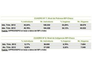 84.458 pobres y 37.590 indigentes en el Gran Resistencia | UPCP lleva el paro hasta el viernes | Scoop.it