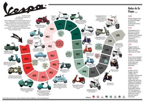 Historia de Vespa #infografia | Just... I like! | Scoop.it