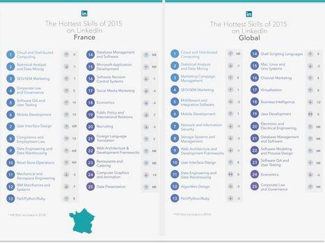 Les 25 talents les plus chassés sur LinkedIn en 2016 - Le Monde Informatique   Rédaction   Scoop.it