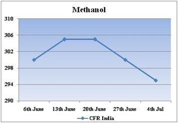 Methanol prices in India on a stable mode | Global chemical price for Indian market | Scoop.it