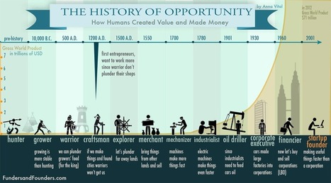 The History of Creating Value - How Humans Made Money Illustrated | StartUP Times | Scoop.it