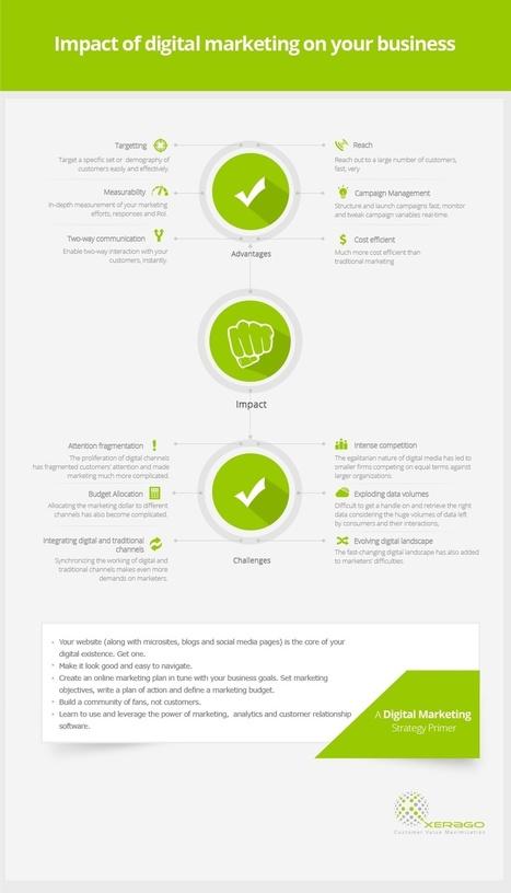 Impact of Digital Marketing | Digital Marketing | Scoop.it