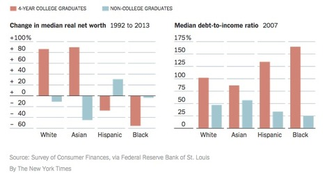 Racial Wealth Gap Persists Despite Degree, Study Says | SCUP Links | Scoop.it
