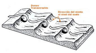 Geologia y Geomorfologia: SEMANA 14 | trabajo escolar | Scoop.it