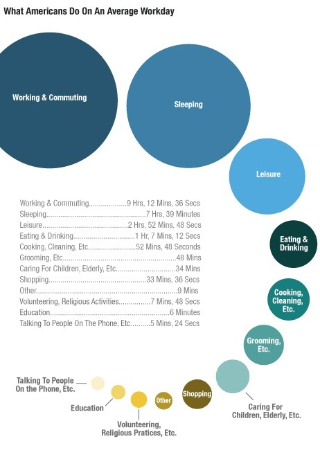 What Americans Actually Do All Day Long, In 2 Graphics | MarketingHits | Scoop.it