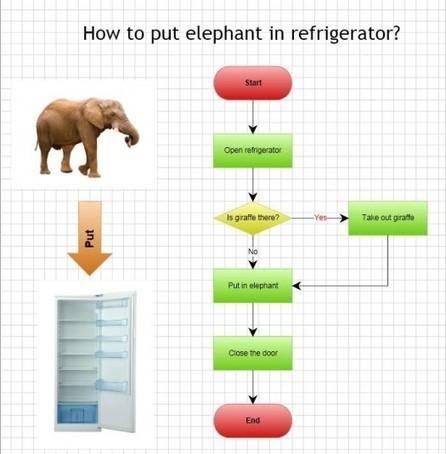 Une superbe application en ligne pour tous vos diagrammes - Grapholite.com | Ballajack | Ma boîte à outils | Scoop.it