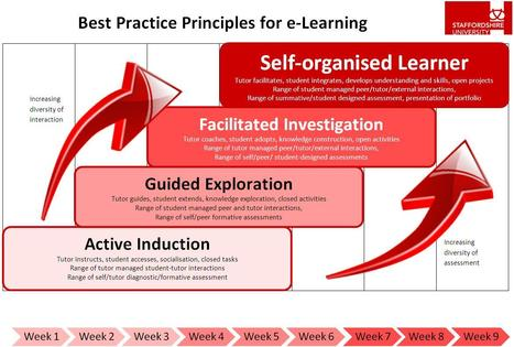 Best Practice Models for e-learning | Learning, Teaching & Technology Today | Scoop.it