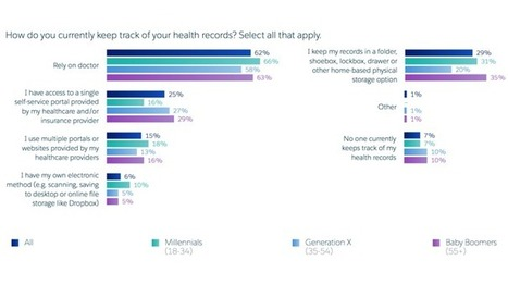 Survey: Patient adoption of digital tools is low, but interest is high | Pharma Communication & Social Media | Scoop.it