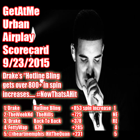 "GetAtMe Urban Airplay Scorecard Drake's ""HotlineBling"" increases over 800+ spins... #Wow 