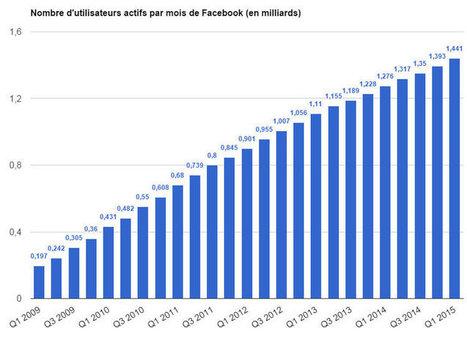 Nombre d'utilisateurs actifs et mobiles de Facebook dans le monde   Pascal Faucompré, Mon-Habitat-Web.com   Scoop.it