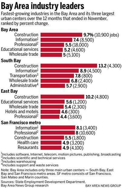 CA: Bay Area's tech-led boom is broadening   Mercury-Register   Small Fishing Boat   Scoop.it