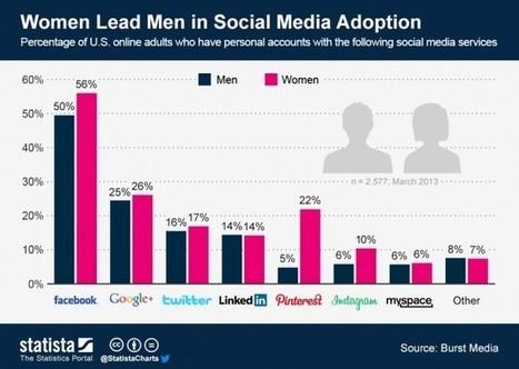 Ma quanto siamo social? Usi e costumi ai tempi dei social media.   Marketing & Web Marketing   Scoop.it
