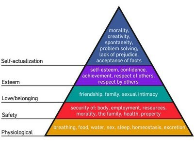 Maslow's 'pyramid of human needs' put to the test | Cognitive Science | Scoop.it