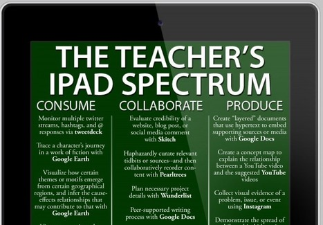 25 Ways To Use The iPad In The Classroom By Complexity - | Maryland School Libraries and Technology | Scoop.it