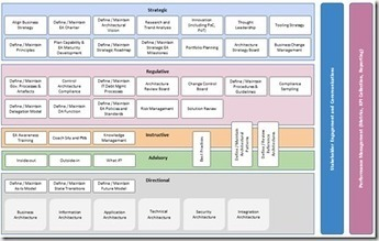 What does an Enterprise Architecture Function do, and ... - EA Voices | Enterprise Architecture and IT Governance | Scoop.it