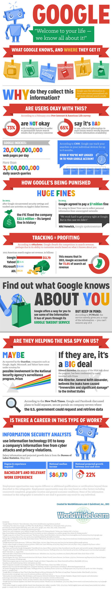 Google, You Don't Know Me! Information Security and Targeted Advertising #infographic   MarketingHits   Scoop.it