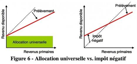 Les 8 approches de financement d'un revenu universel de base   Nouveaux paradigmes   Scoop.it