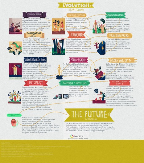 A Nice Graphic on The Evolution of Storytelling ~ Educational Technology and Mobile Learning | Technologie et éducation | Scoop.it