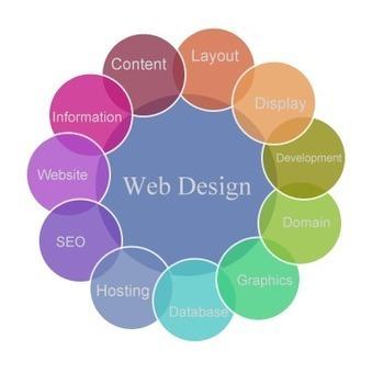 Website Designing Services India,Website Designing Company India | Website Designing Company In India | Scoop.it