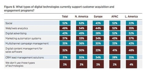 Which Digital Technologies best support customer acquisition? [Chart of the Day] - Smart Insights Digital Marketing Advice | Designing  service | Scoop.it