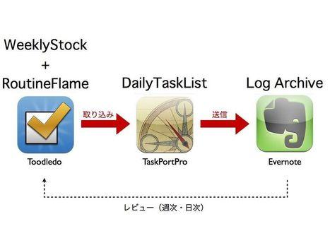 R-style » Toodledo・TaskPort・Evernoteでタスクの流れを確立する | 1KB's topics | Scoop.it