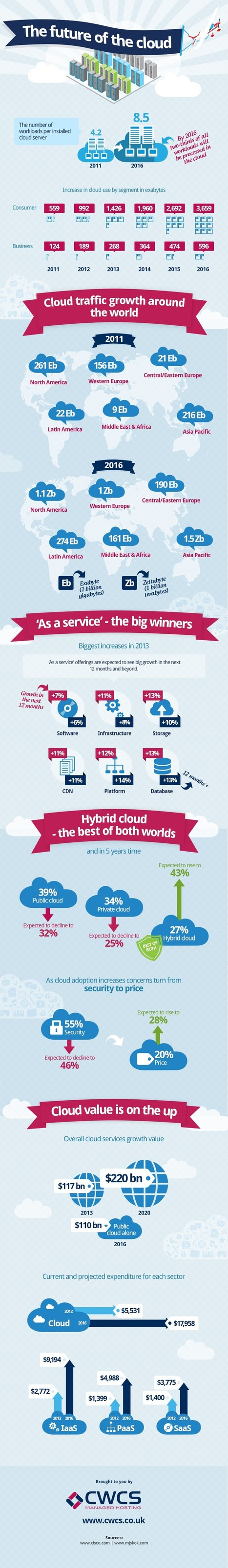 The Future Of The Cloud [Infographic] | Tips And Tricks For Pc, Mobile, Blogging, SEO, Earning online, etc... | Scoop.it