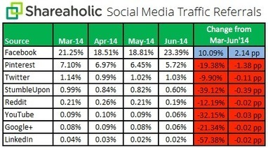 Facebook génère +23% du trafic total vers les sites web - #Arobasenet | Going social | Scoop.it