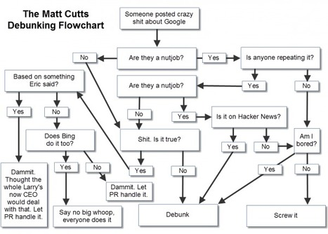 The Matt Cutts Debunking Flowchart | SEO Tips, Advice, Help | Scoop.it