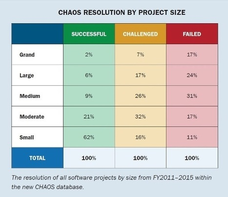Standish Group 2015 Chaos Report - Q&A with Jennifer Lynch | Software craftmanship and Agile management | Scoop.it