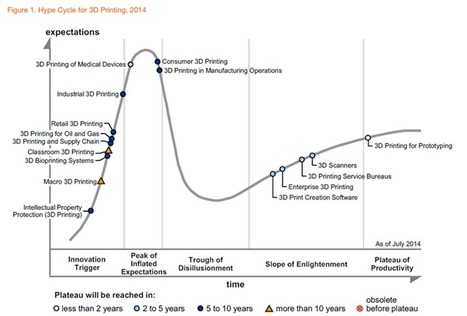 Gartner Hype Cycle for 3D Printing, 2014 - 3D Printing Industry   impression 3D   Scoop.it