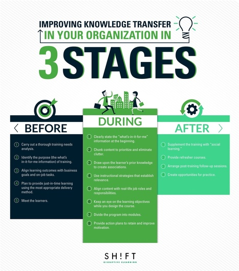 #HR Improving Knowledge Transfer in Your Organization in 3 Stages | #HR #RRHH Making love and making personal #branding #leadership | Scoop.it