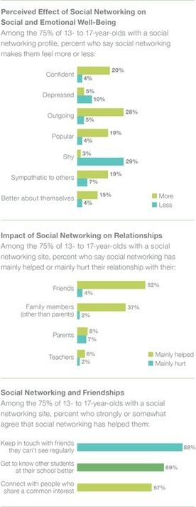 Teens Think that Using Social Media has Positive Impact | Common Sense Media | Social Networking000 | Scoop.it