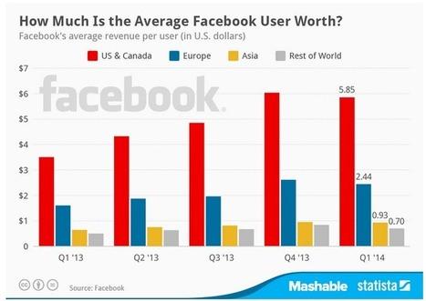 Combien vaut chaque utilisateur Facebook ? - #Arobasenet   Personal Branding and Professional networks - @TOOLS_BOX_INC @TOOLS_BOX_EUR @TOOLS_BOX_DEV @TOOLS_BOX_FR @TOOLS_BOX_FR @P_TREBAUL @Best_OfTweets   Scoop.it