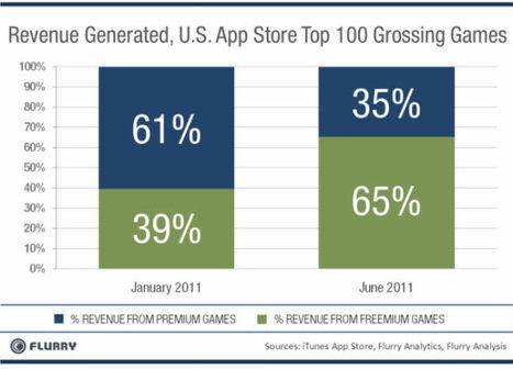 Freemium games earning 65 per cent of App Store revenue   Blog entry   New Digital Media   Scoop.it