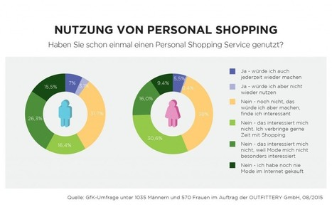 Curated Shopping - Interview mit Outfittery | Kundenbindung | Scoop.it