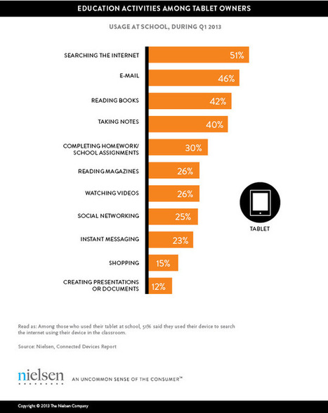 Nielsen Survey: How Students Prefer To Use Tablets In Schools | Integrating Technology in the Classroom | Scoop.it