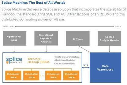 Splice Machine SQL Database Scales On Hadoop - InformationWeek (blog) | B2B Marketing | Scoop.it