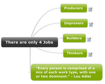 There are only 4 Jobs: A Mindmap | The Mindmap Blog | Business Intelligence | Scoop.it