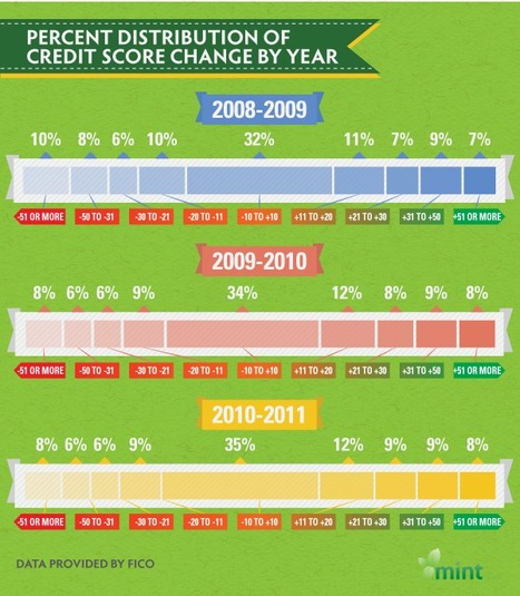 How Much Has the Recession Impacted Our Credit Scores? | Men's Lifestyle | Scoop.it