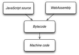 WebAssembly: a binary format for the web | VisualData | Scoop.it