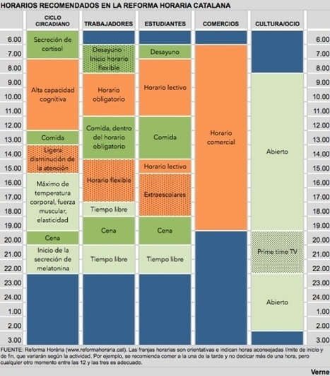 Qué hay que hacer para que España tenga horarios más sensatos | Preparándote para un futuro incierto | Scoop.it