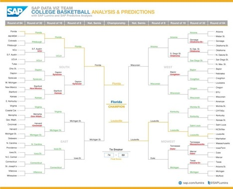 #ViztheMadness Update - 11 of 16 Sweet Sixteen Predictions with SAP Lumira and SAP Predictive Analysis | Digital-News on Scoop.it today | Scoop.it