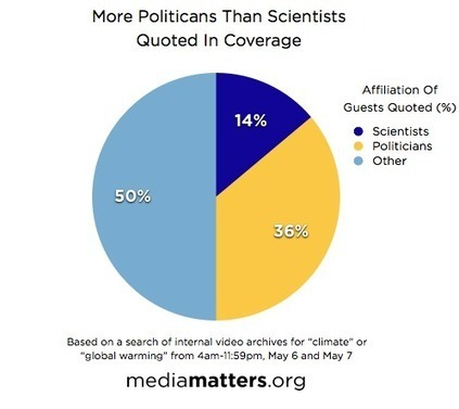 US study: Top cable news coverage of federal climate change report cast doubt on science | Climate change and the media | Scoop.it